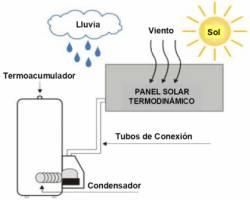 Esquema del funcionamiento de un panel solar termodinámico