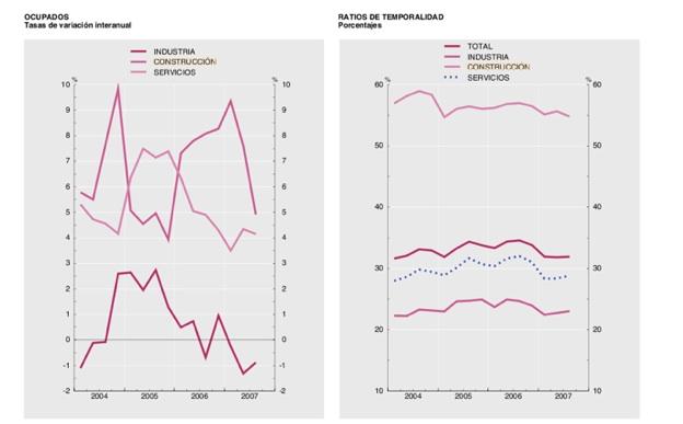 El aterrizaje suave del sector inmobiliario